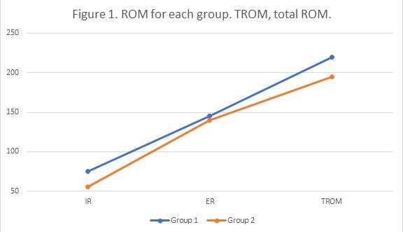 ROM analysis